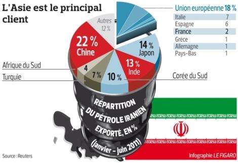 exportations du pétrole iranien